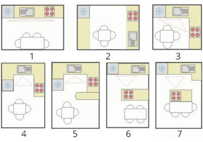 как правильно спланировать кухню типы кухни